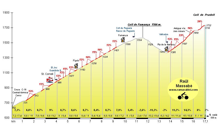 Vuelta a España fantastica Fumanyapradell